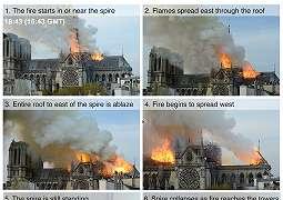 Katedral Notre-Dame: Kisah terjadinya kebakaran dalam gambar dan foto