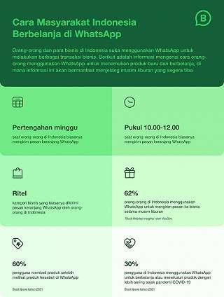 5 Tips Tingkatkan Penjualan di WhatsApp selama Libur Akhir Tahun